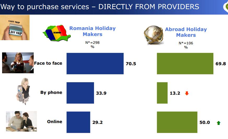 rezervare, servicii turistice, Romania, strainatate, Daedalus Millward Brown, statistice eturism, comportament consum