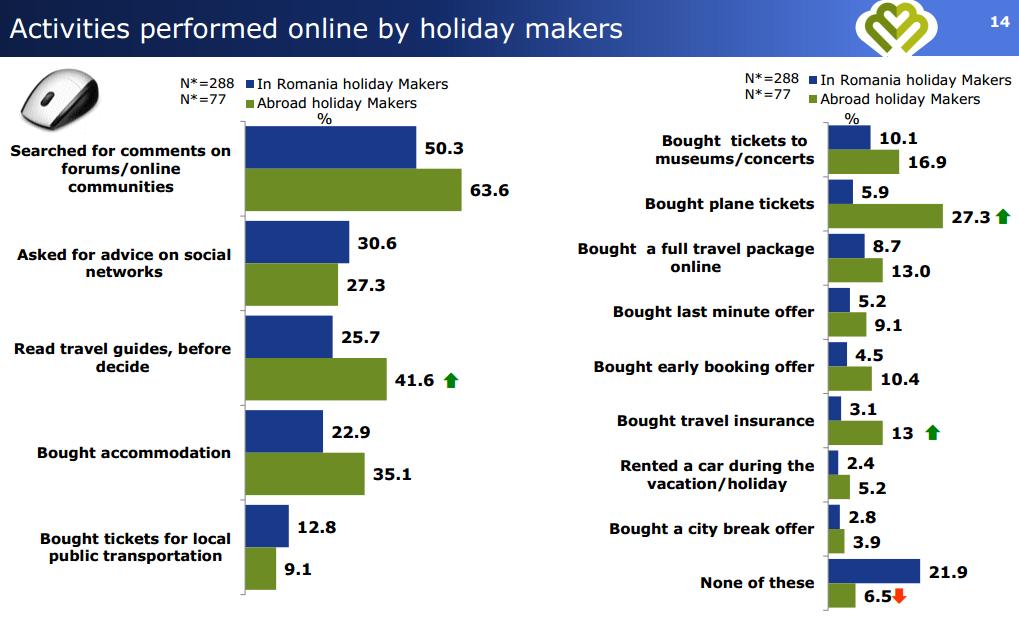 activitati online, turisti, calatori, Daedalus Millward Brown, statistice eturism, comportament consum