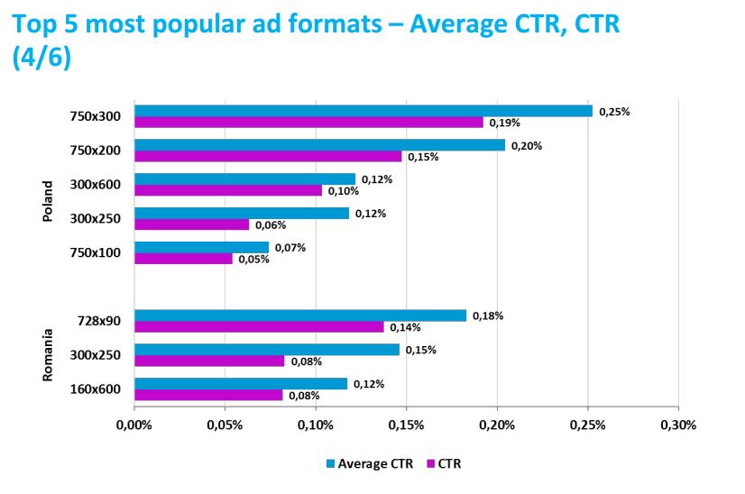 publicitate, rata de click, CTR