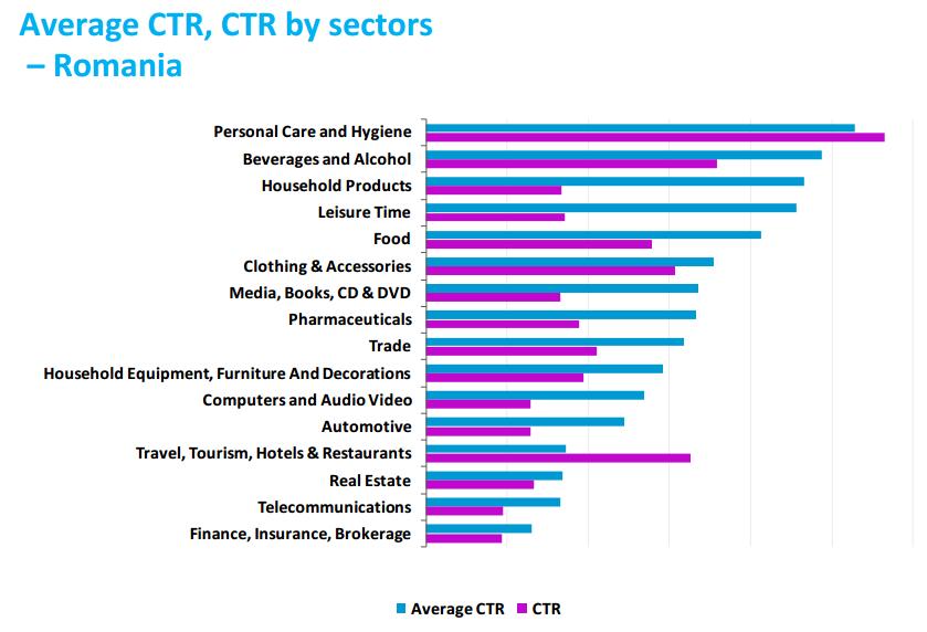 rata de click, sector, CTR