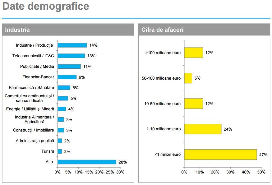 yt-sm-date-demografice