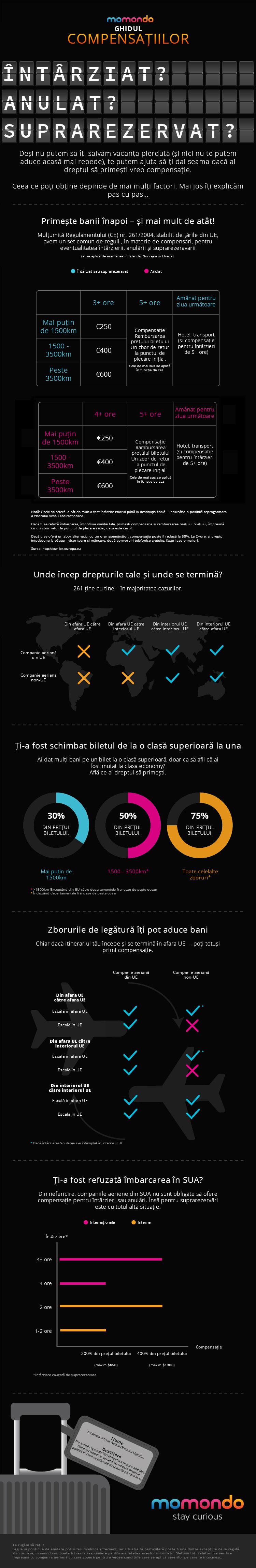 Infografic, momondo, Ghidul Compensatiilor