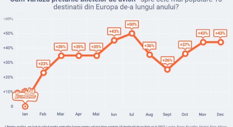 bilete de avion scumpe, europa